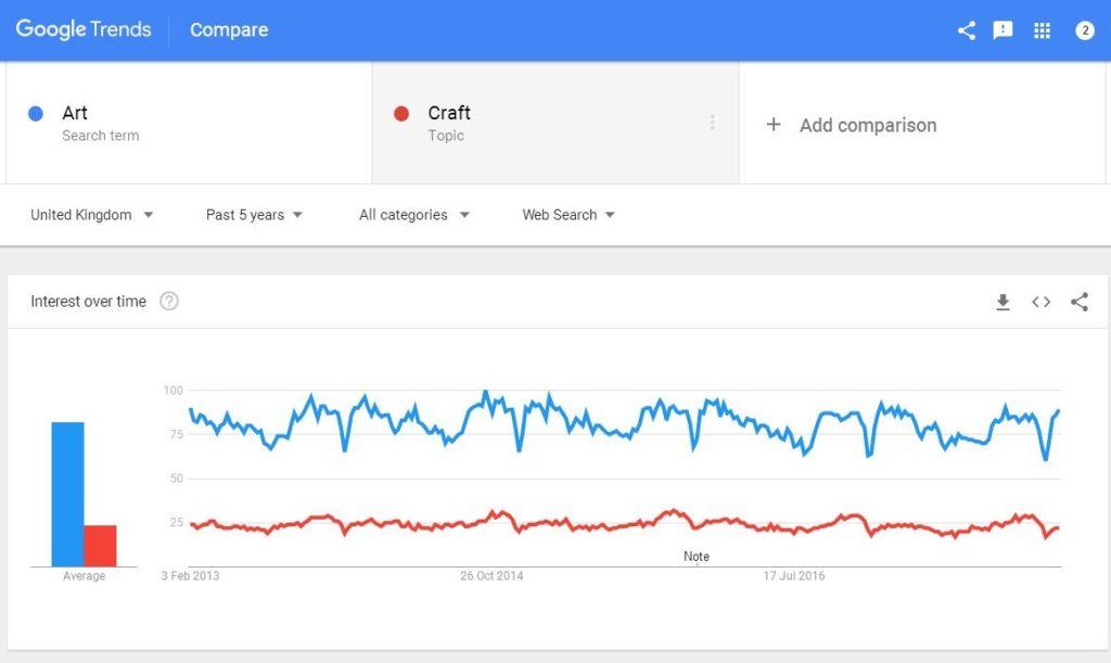 Google Trends - Art Craft