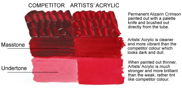 WInsor & Newton Professional Acrylic vs competitors acrylic
